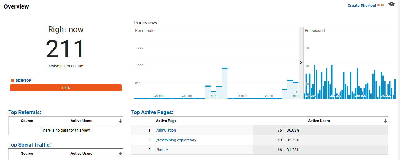 Log shiny app visitors and R usage to Google Analytics