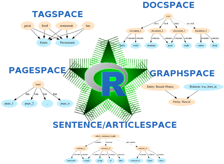 Starspace for NLP #nlproc