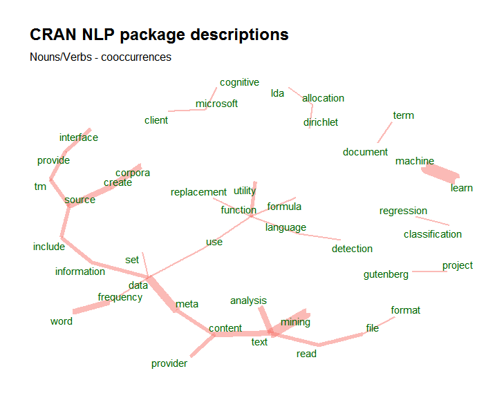 bnosac :: open analytical helpers - Text Mining with R
